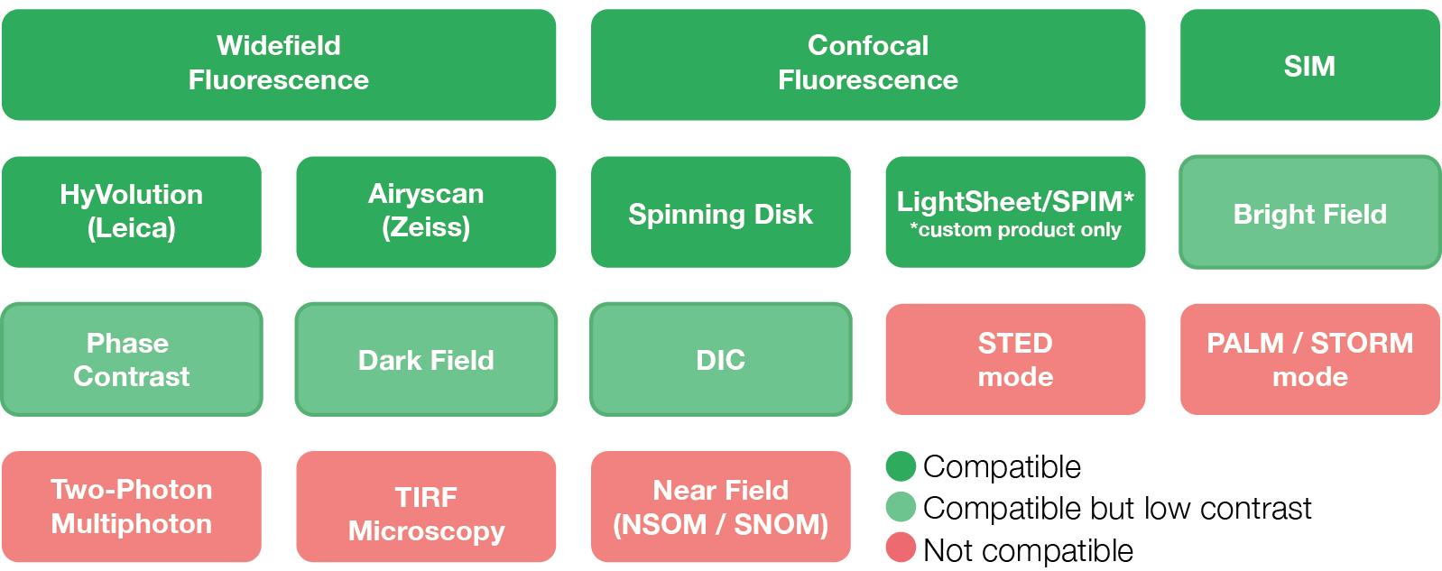 Argolight Compatibility table