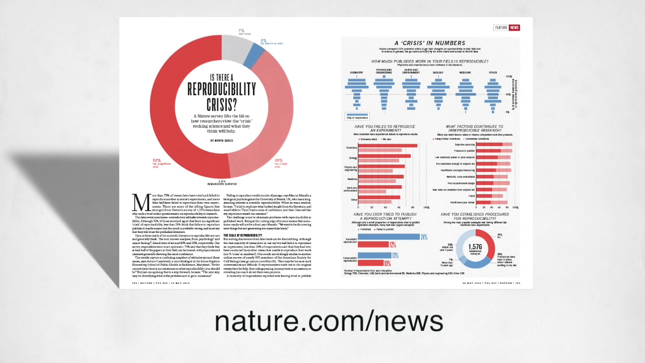 "Screenshot from Nature's video ""Is there a reproducibility crisis in science?"""