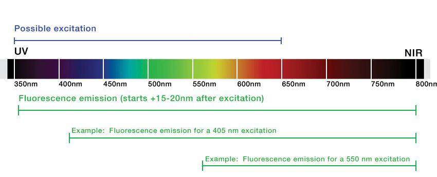 Broadband Spectrum specs