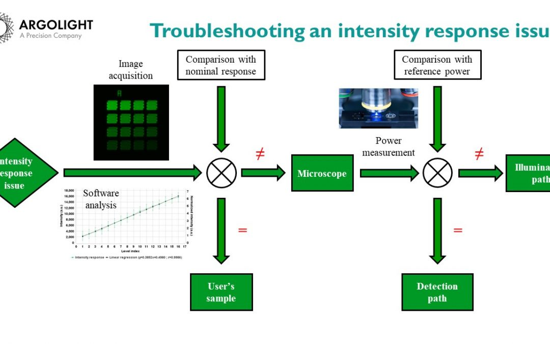 [HOW TO] How to troubleshoot an intensity response issue of a fluorescence microscope?